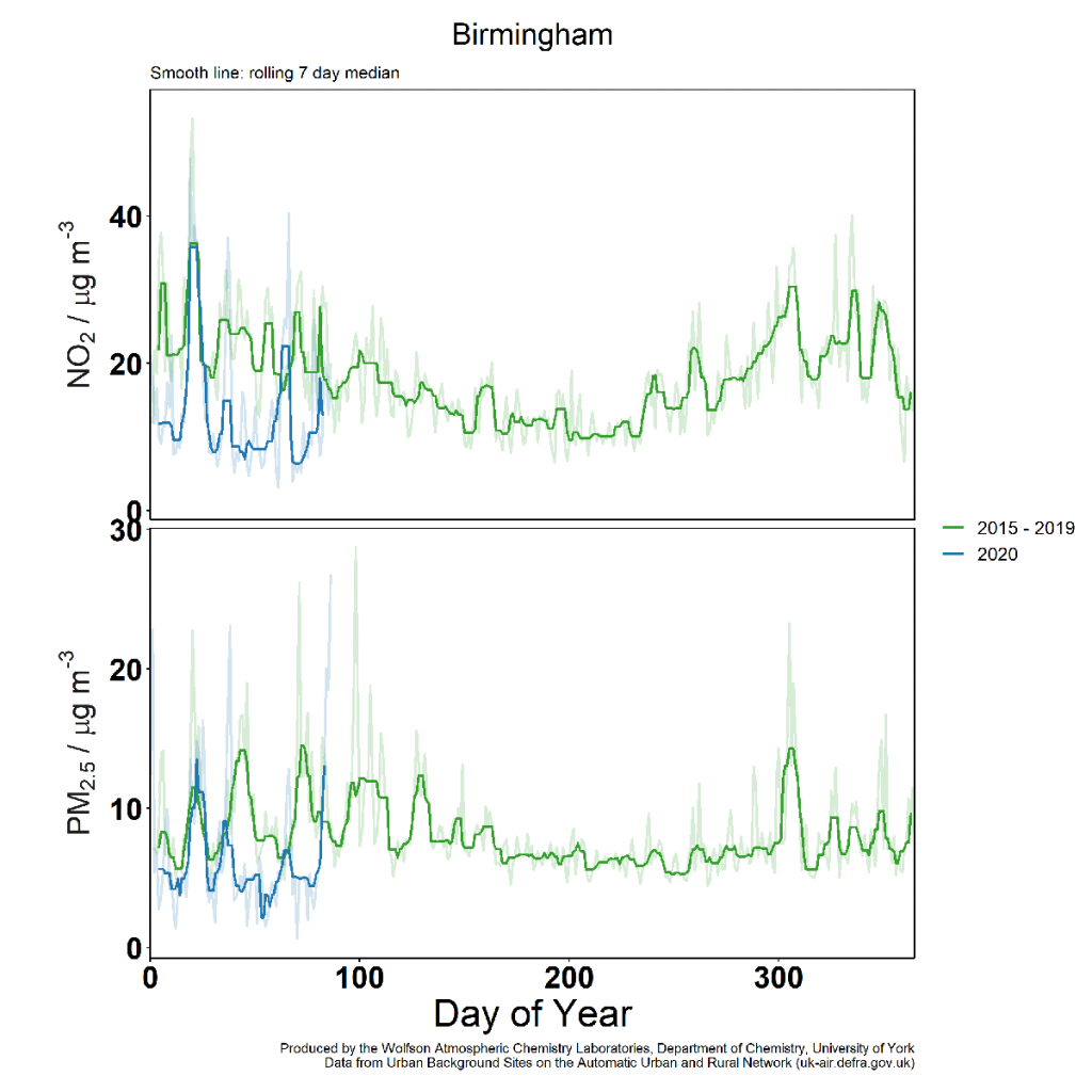 Graph shows lower levels of air pollution in Birmingham in March 2020, compared to the previous five years.