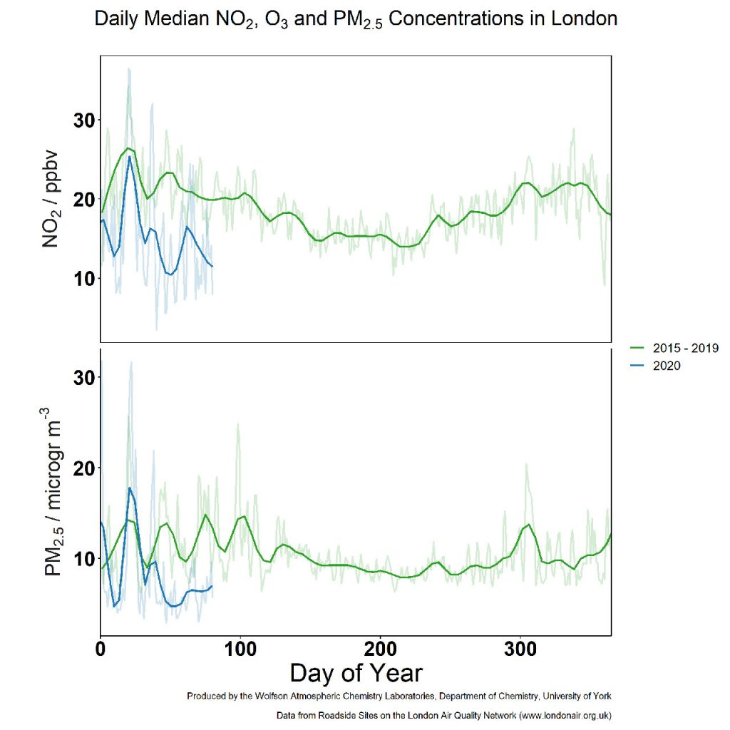 Graph showing the levels of nitrogen dioxide, ozone and particulate matter in London this year, compared to the last three years.
